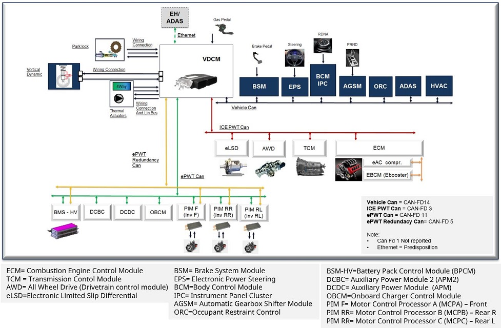 Overview of system connections.